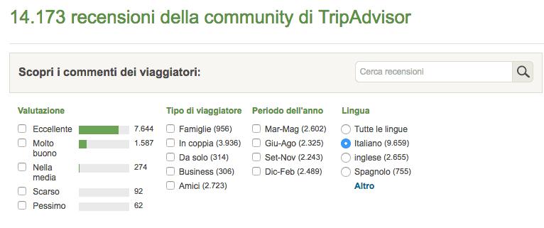 votazioni trip advisor antico vinaio firenze